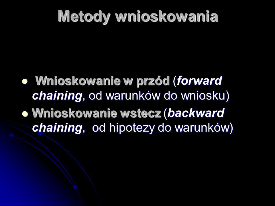 Metody wnioskowania Wnioskowanie w przód (forward chaining, od warunków do wniosku) Wnioskowanie w przód (forward chaining, od warunków do wniosku) Wn