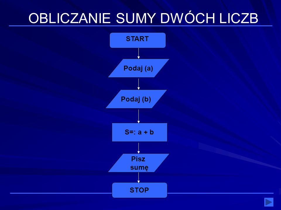 S=: a + b Podaj (b) STOP START OBLICZANIE SUMY DWÓCH LICZB Pisz sumę Podaj (a)