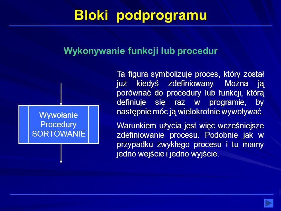 Bloki podprogramu Wywołanie Procedury SORTOWANIE Ta figura symbolizuje proces, który został już kiedyś zdefiniowany. Można ją porównać do procedury lu