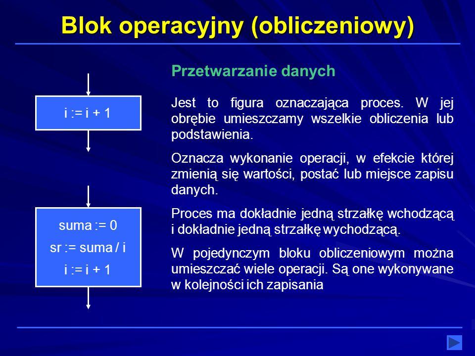 Blok operacyjny (obliczeniowy) i := i + 1 Jest to figura oznaczająca proces. W jej obrębie umieszczamy wszelkie obliczenia lub podstawienia. Oznacza w