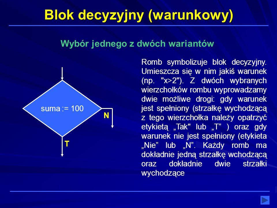Blok decyzyjny (warunkowy) suma := 100 Wybór jednego z dwóch wariantów Romb symbolizuje blok decyzyjny. Umieszcza się w nim jakiś warunek (np.