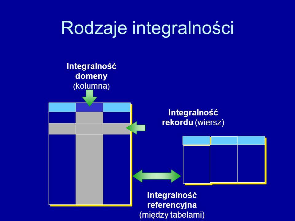 Rodzaje integralności Integralność domeny ( kolumna ) Integralność rekordu (wiersz) Integralność referencyjna (między tabelami)