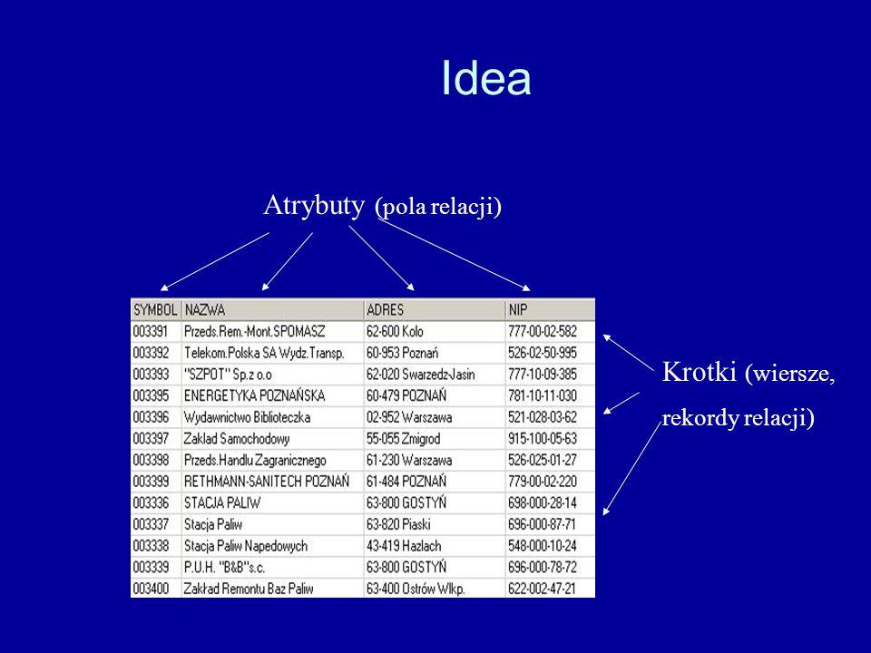 Atrybuty Jeżeli na relacje popatrzymy jak na tabele, to nagłówek takiej tabeli zawiera wykaz atrybutów czyli kolumn tabeli.