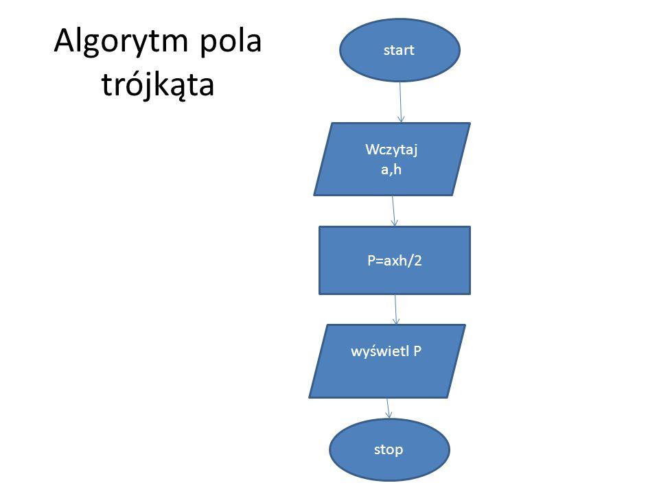 Algorytm pola trójkąta start stop Wczytaj a,h wyświetl P P=axh/2