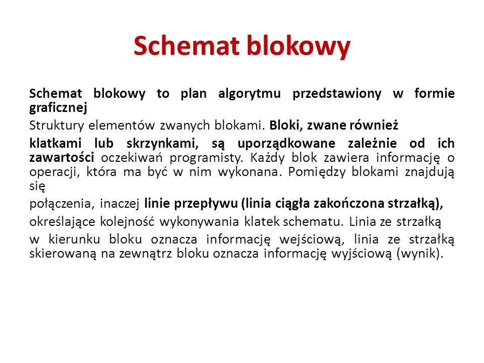 Schemat blokowy Schemat blokowy to plan algorytmu przedstawiony w formie graficznej Struktury elementów zwanych blokami.