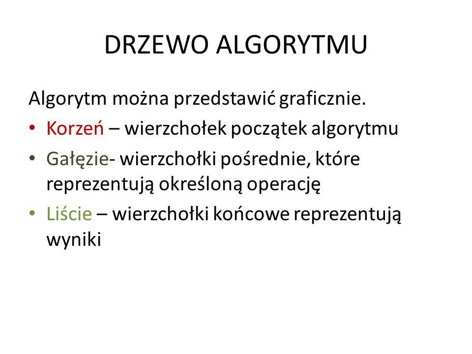 DRZEWO ALGORYTMU Algorytm można przedstawić graficznie.