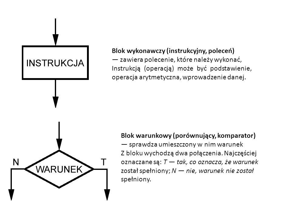 Blok wykonawczy (instrukcyjny, poleceń) — zawiera polecenie, które należy wykonać, Instrukcją (operacją) może być podstawienie, operacja arytmetyczna, wprowadzenie danej.