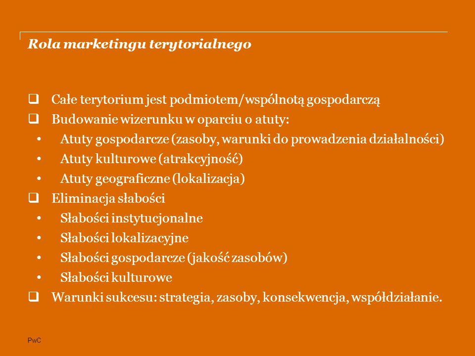PwC Rola marketingu terytorialnego  Całe terytorium jest podmiotem/wspólnotą gospodarczą  Budowanie wizerunku w oparciu o atuty: Atuty gospodarcze (zasoby, warunki do prowadzenia działalności) Atuty kulturowe (atrakcyjność) Atuty geograficzne (lokalizacja)  Eliminacja słabości Słabości instytucjonalne Słabości lokalizacyjne Słabości gospodarcze (jakość zasobów) Słabości kulturowe  Warunki sukcesu: strategia, zasoby, konsekwencja, współdziałanie.