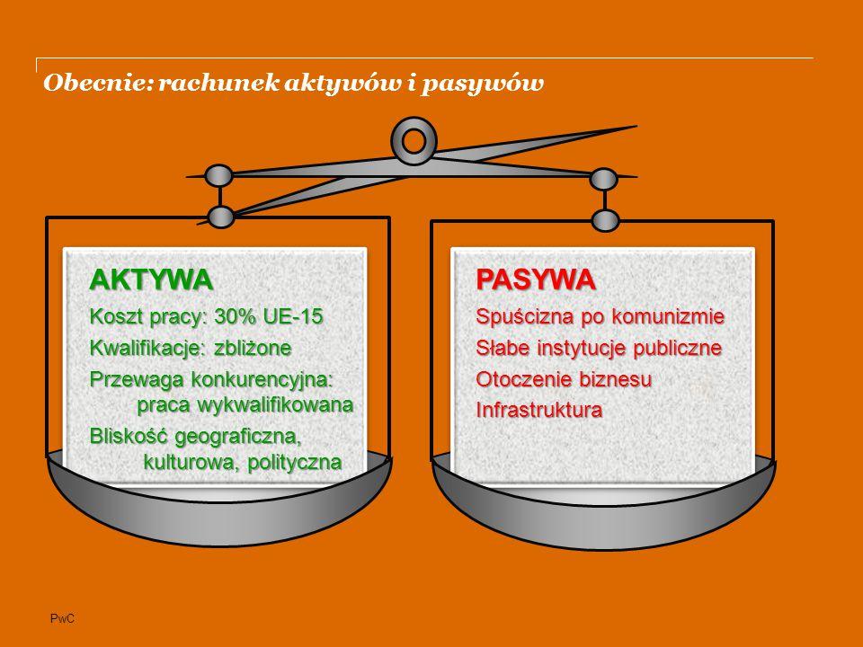 PwC Atuty gospodarcze: ma je każdy region. Czego poszukują w tych krajach firmy.