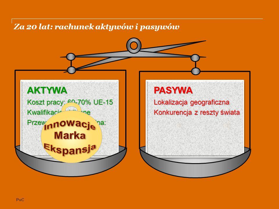 PwC PASYWA Lokalizacja geograficzna Konkurencja z reszty świata AKTYWA Koszt pracy: 60-70% UE-15 Kwalifikacje zbliżone Przewaga konkurencyjna: Za 20 lat: rachunek aktywów i pasywów
