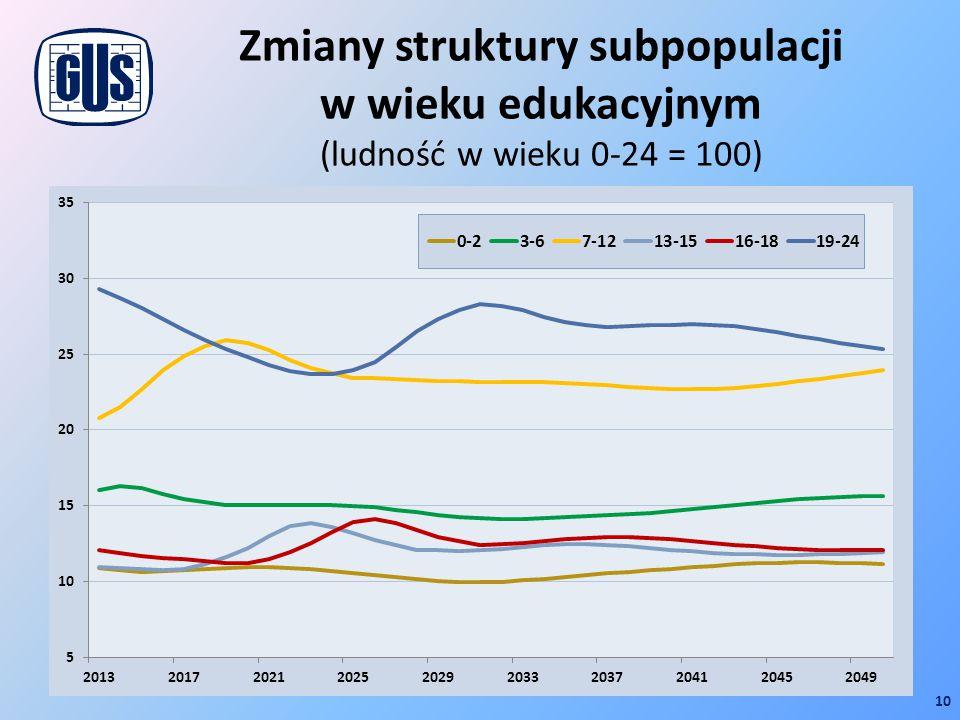 Zmiany struktury subpopulacji w wieku edukacyjnym (ludność w wieku 0-24 = 100) 10