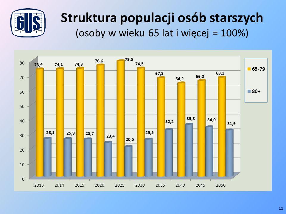 Struktura populacji osób starszych (osoby w wieku 65 lat i więcej = 100%) 11