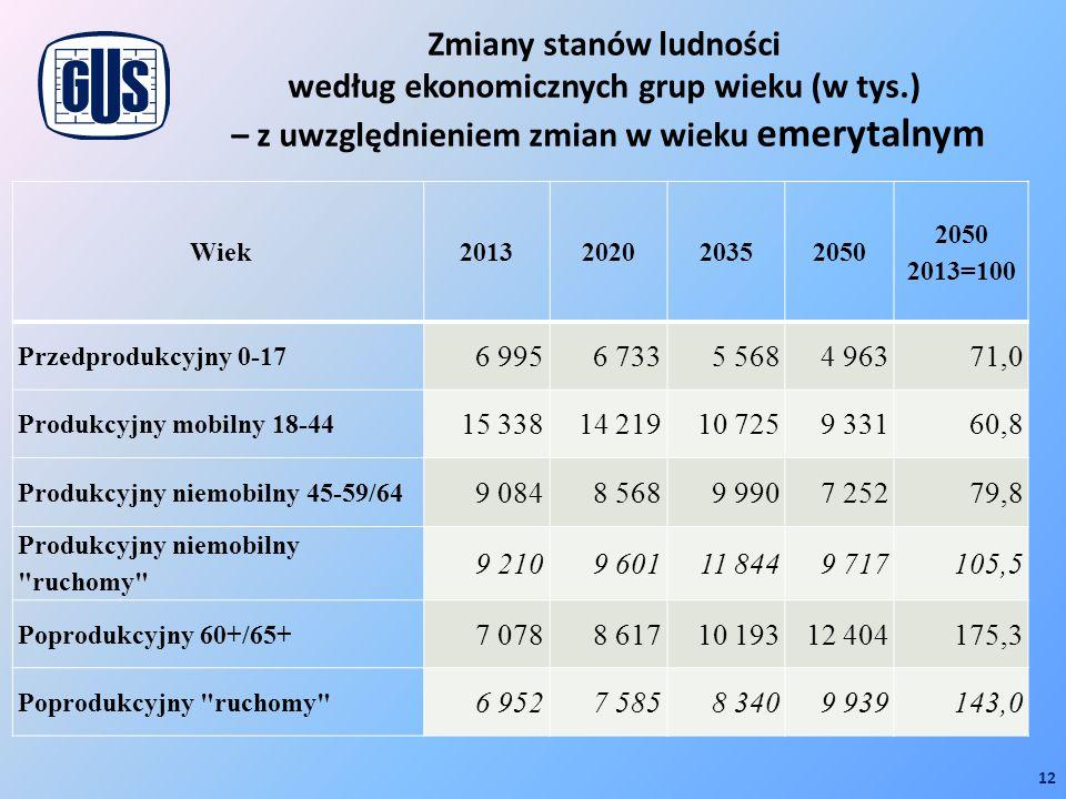 Zmiany stanów ludności według ekonomicznych grup wieku (w tys.) – z uwzględnieniem zmian w wieku emerytalnym 12 Wiek2013202020352050 2013=100 Przedpro