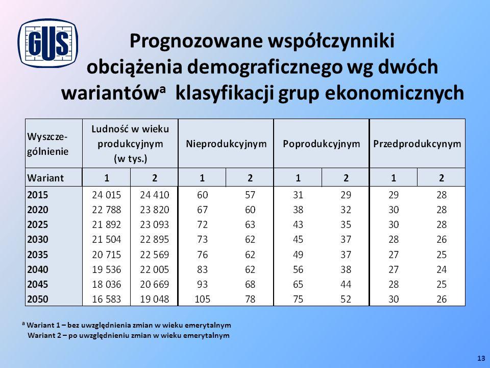 Prognozowane współczynniki obciążenia demograficznego wg dwóch wariantów a klasyfikacji grup ekonomicznych 13 a Wariant 1 – bez uwzględnienia zmian w
