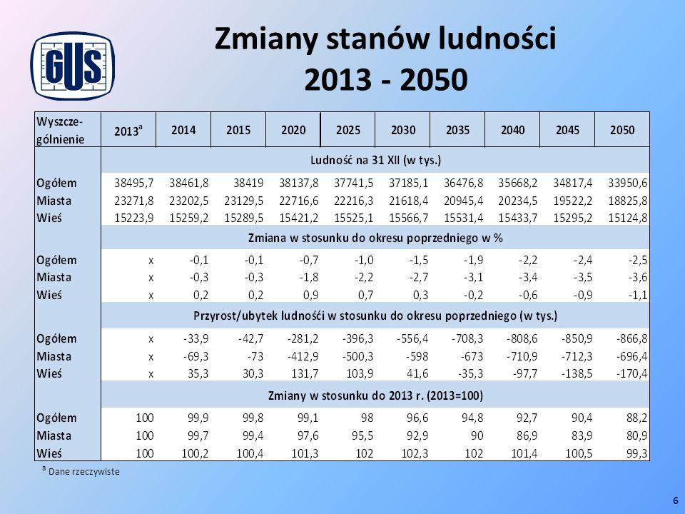 Zmiany stanów ludności 2013 - 2050 6 a Dane rzeczywiste