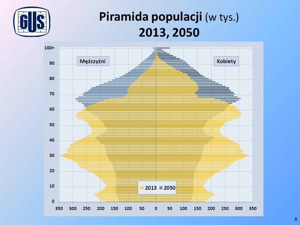 Piramida populacji (w tys.) 2013, 2050 8