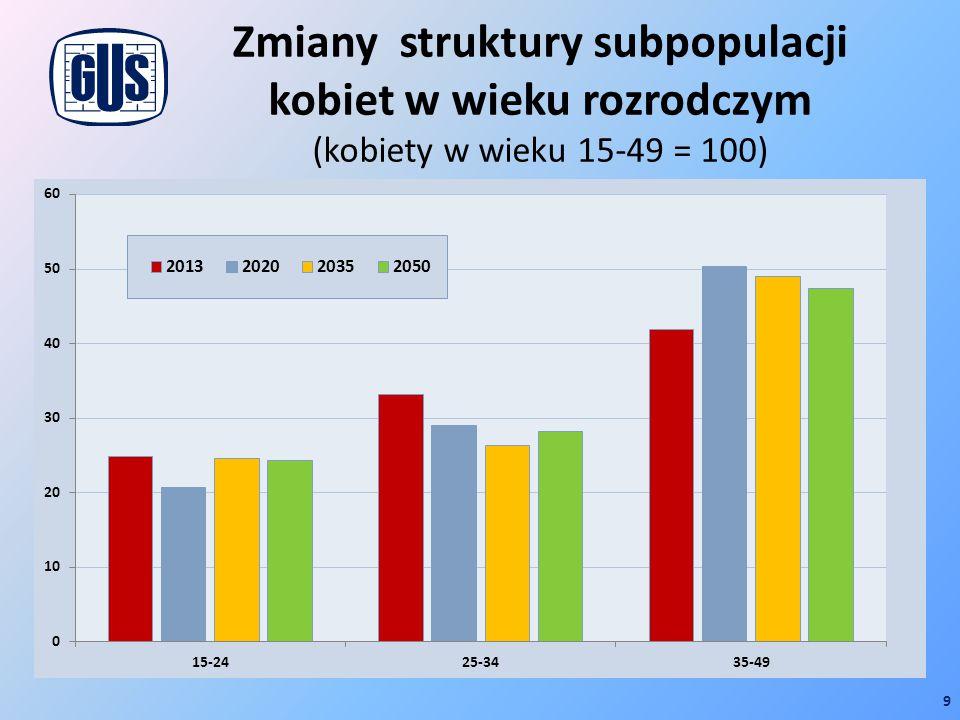 Zmiany struktury subpopulacji kobiet w wieku rozrodczym (kobiety w wieku 15-49 = 100) 9