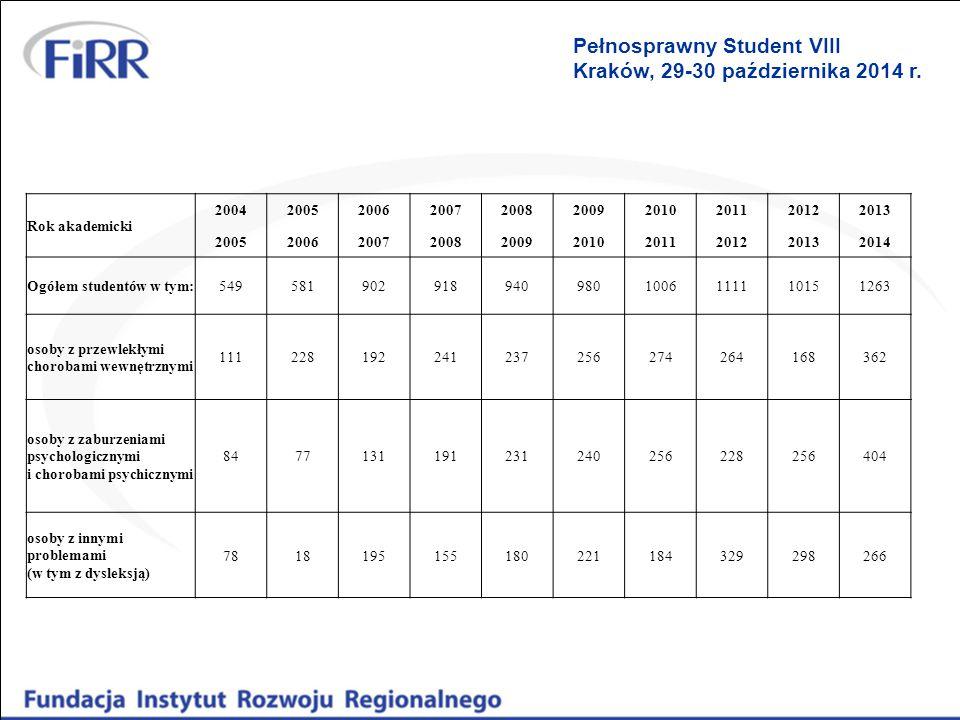 Pełnosprawny Student VIII Kraków, 29-30 października 2014 r. Rok akademicki 2004200520062007200820092010201120122013 200520062007200820092010201120122