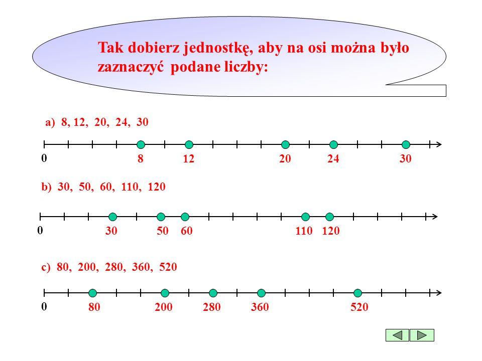 Tak dobierz jednostkę, aby na osi można było zaznaczyć podane liczby: 0 a) 8, 12, 20, 24, 30 b) 30, 50, 60, 110, 120 0 c) 80, 200, 280, 360, 520 0 8 12 20 24 3030 50 60 110 120 80 200 280 360 520