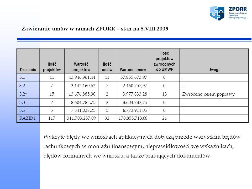 Zawieranie umów w ramach ZPORR – stan na 8.VIII.2005 Działanie Ilość projektów Wartość projektów Ilość umówWartość umów Ilość projektów zwróconych do UMWPUwagi 3.14143.946.961,444137.855.673,970- 3.273.142.160,6272.460.757,970- 3.2*1513.676.885,9023.977.833,2813Zwrócono celem poprawy 3.328.604.782,752 0- 3.557.841.038,2556.773.911,050- RAZEM117311.703.237,0992170.855.718,0821 Wykryte błędy we wnioskach aplikacyjnych dotyczą przede wszystkim błędów rachunkowych w montażu finansowym, nieprawidłowości we wskaźnikach, błędów formalnych we wniosku, a także brakujących dokumentów.