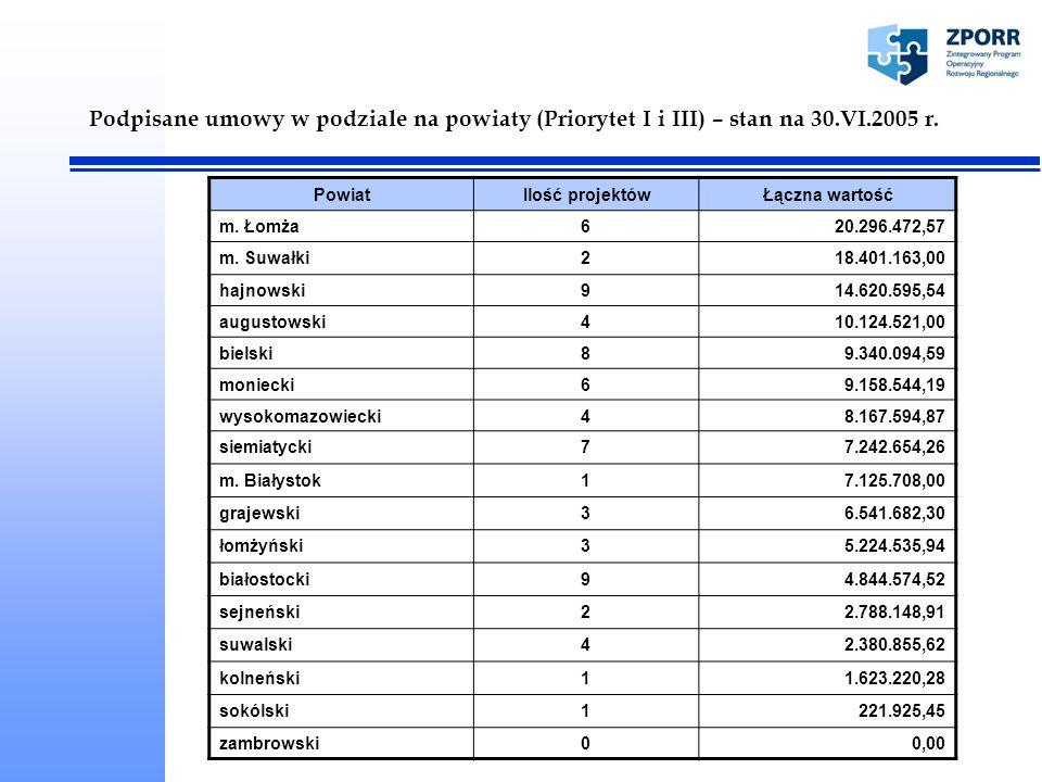Zawieranie umów w ramach ZPORR – stan na 8.VIII.2005 Działanie Ilość projektów Wartość projektów Ilość umówWartość umów Ilość projektów zwróconych do UMWPUwagi 1.11778.259.559,151776.708.409,050- 1.1*282.527.806,2200,000Projekty w trakcie weryfikacji 1.2311.138.293,243 0 8 projektów na liście rezerwowej 1.31725.154.699,251523.336.056,770 1 projekt - brak środków na zawarcie umowy; 1 projekt – w trakcie zawierania umowy 1.3*715.862.514,7300,006 1.3.1 – 1 projekt po weryfikacji został odesłany celem poprawy, 1 projekt nie został jeszcze przekazany do PUW; 1.3.2 – brak środków na zawarcie 5 umów (4 projekty odesłano celem poprawy) 1.5121.548.535,5400,001Zwrócono celem poprawy * - drugi nabór