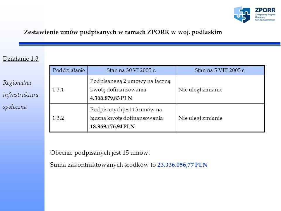 Stan finansowania ZPORR – stan na 5.VIII.2005 Płatności zrefundowane Wnioski aktualnie weryfikowane i oczekujące na weryfikację EFRR 26 wniosków 4.952.255,31 PLN 55 wniosków 20.717.361,52 PLN EFS 3 wnioski 92.497,39 PLN 7 wniosków 633.553,05 PLN Zrealizowane płatności stanowią 1,13 % ogólnej kwoty alokacji przyznanej na województwo podlaskie.