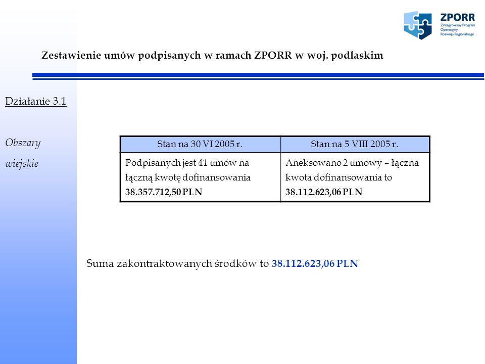 Zestawienie umów podpisanych w ramach ZPORR w woj.