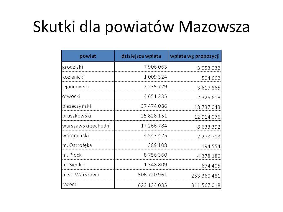 Skutki dla powiatów Mazowsza