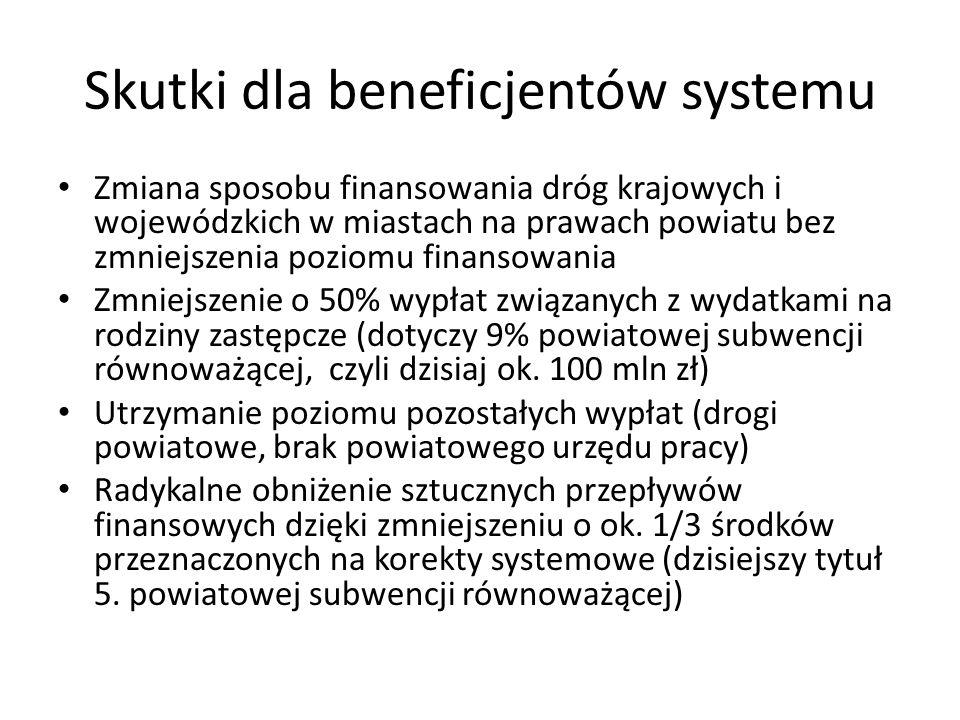 Skutki dla beneficjentów systemu Zmiana sposobu finansowania dróg krajowych i wojewódzkich w miastach na prawach powiatu bez zmniejszenia poziomu finansowania Zmniejszenie o 50% wypłat związanych z wydatkami na rodziny zastępcze (dotyczy 9% powiatowej subwencji równoważącej, czyli dzisiaj ok.