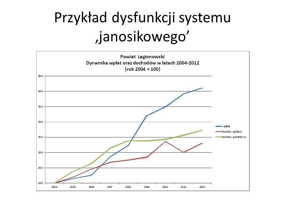 Nasze propozycje dotyczące poziomu powiatowego (2) Zasadnicze – o 50% - zmniejszenie wysokości wpłat (z nieco ponad 1 mld do nieco ponad 500 mln zł) Utrzymanie dzisiejszej wysokości wypłat związanych z drogami powiatowymi i brakiem w powiecie urzędu pracy Zmniejszenie o 50% wypłat związanych z wydatkami na rodziny zastępcze, ponieważ niedawne zmiany prawne przeniosły 50% kosztów na poziom gminny Zmniejszenie o ok.