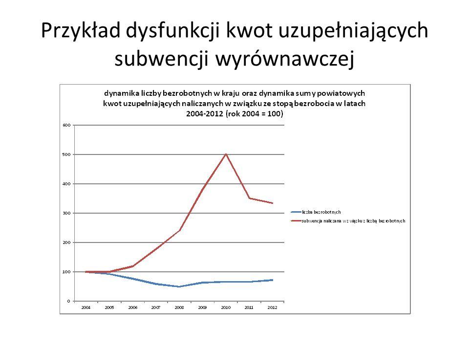 Przykład dysfunkcji kwot uzupełniających subwencji wyrównawczej