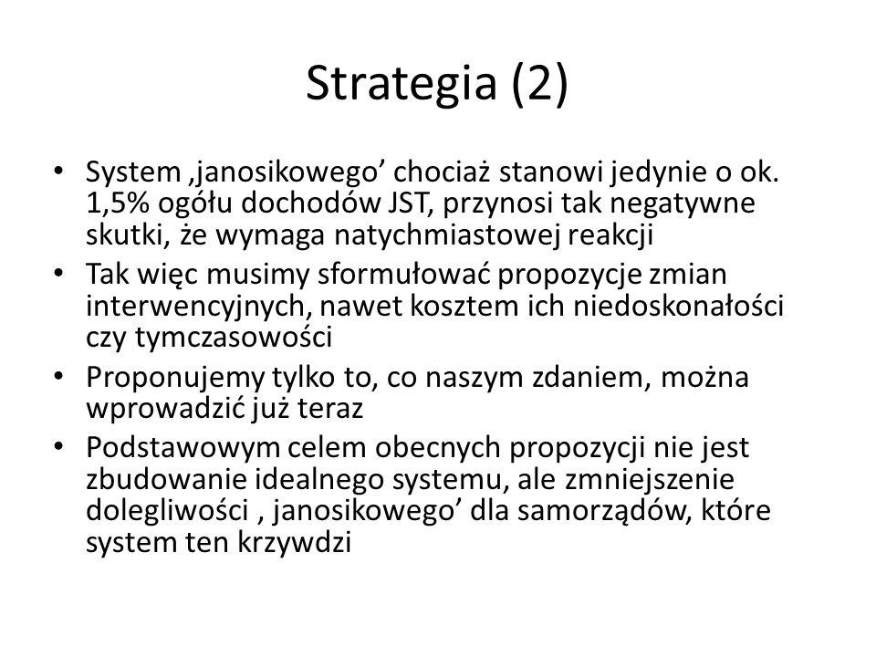Strategia (2) System 'janosikowego' chociaż stanowi jedynie o ok.