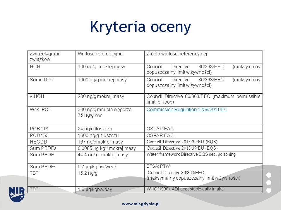 Kryteria oceny Związek/grupa związków Wartość referencyjnaŹródło wartości referencyjnej HCB100 ng/g mokrej masyCouncil Directive 86/363/EEC (maksymaln