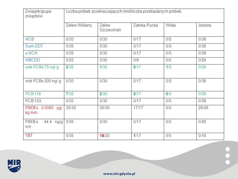 Związek/grupa związków Liczba próbek przekraczających limit/liczba przebadanych próbek Zalew WiślanyZalew Szczeciński Zatoka PuckaWisłaJeziora HCB0/35