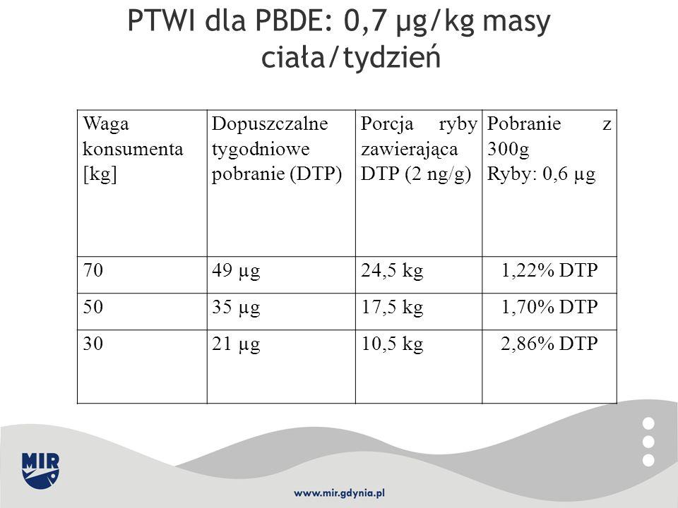 PTWI dla PBDE: 0,7 µg/kg masy ciała/tydzień Waga konsumenta [kg] Dopuszczalne tygodniowe pobranie (DTP) Porcja ryby zawierająca DTP (2 ng/g) Pobranie