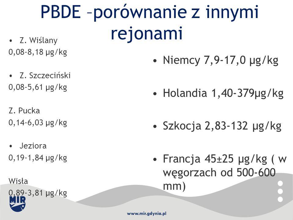 PBDE –porównanie z innymi rejonami Z. Wiślany 0,08-8,18 μg/kg Z. Szczeciński 0,08-5,61 μg/kg Z. Pucka 0,14-6,03 µg/kg Jeziora 0,19-1,84 μg/kg Wisła 0,