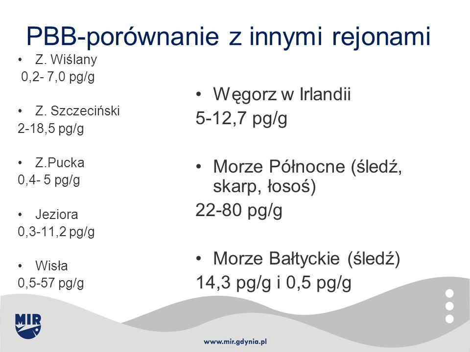 PBB-porównanie z innymi rejonami Z. Wiślany 0,2- 7,0 pg/g Z. Szczeciński 2-18,5 pg/g Z.Pucka 0,4- 5 pg/g Jeziora 0,3-11,2 pg/g Wisła 0,5-57 pg/g Węgor