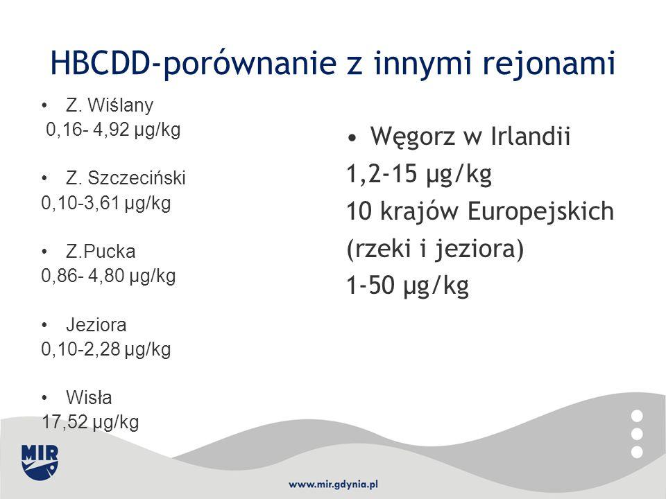 HBCDD-porównanie z innymi rejonami Z. Wiślany 0,16- 4,92 µg/kg Z. Szczeciński 0,10-3,61 µg/kg Z.Pucka 0,86- 4,80 µg/kg Jeziora 0,10-2,28 µg/kg Wisła 1
