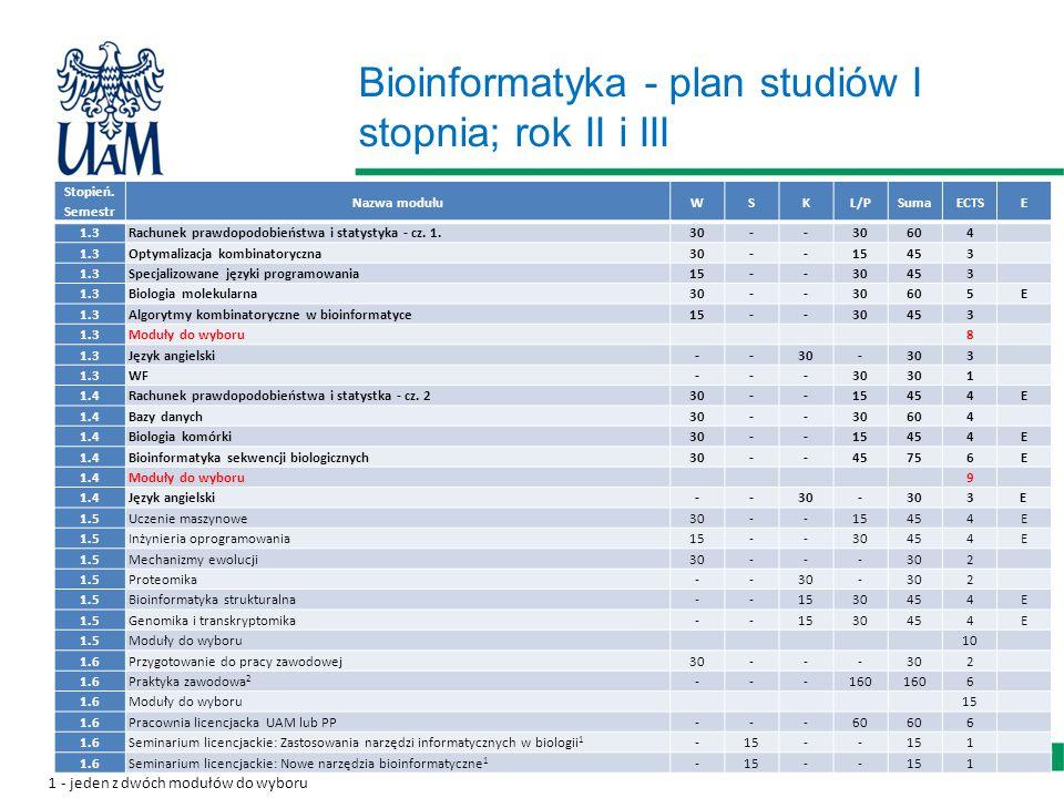 Bioinformatyka - plan studiów I stopnia; rok II i III Stopień.