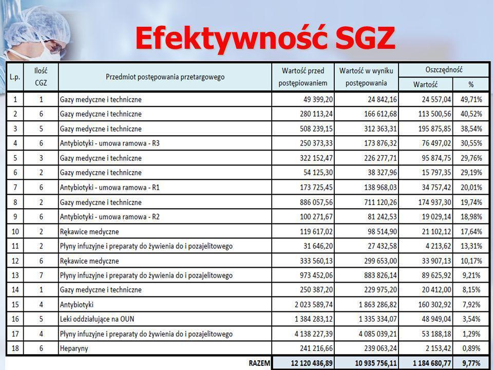 Efektywność SGZ