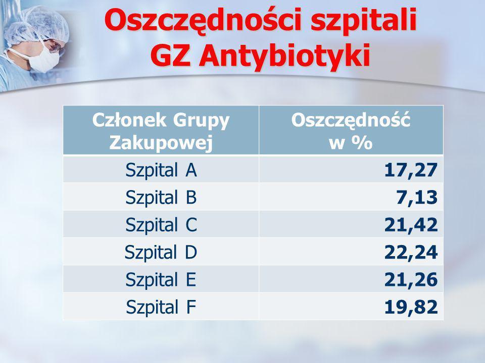 Oszczędności szpitali GZ Antybiotyki Członek Grupy Zakupowej Oszczędność w % Szpital A17,27 Szpital B7,13 Szpital C21,42 Szpital D22,24 Szpital E21,26