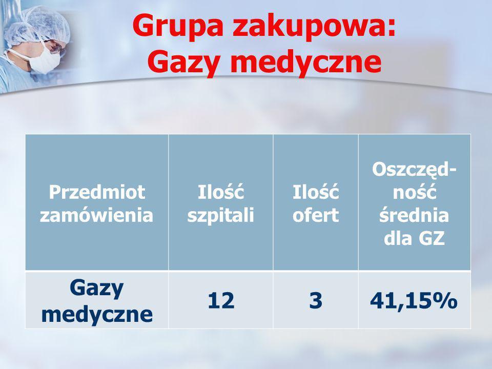 Grupa zakupowa: Gazy medyczne Przedmiot zamówienia Ilość szpitali Ilość ofert Oszczęd- ność średnia dla GZ Gazy medyczne 12341,15%