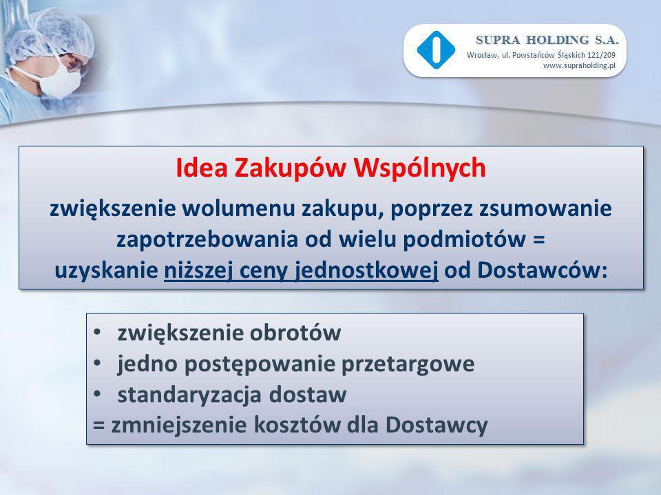 SUPRA HOLDING S.A. Wrocław, ul. Powstańców Śląskich 121/209 www.supraholding.pl zwiększenie obrotów jedno postępowanie przetargowe standaryzacja dosta