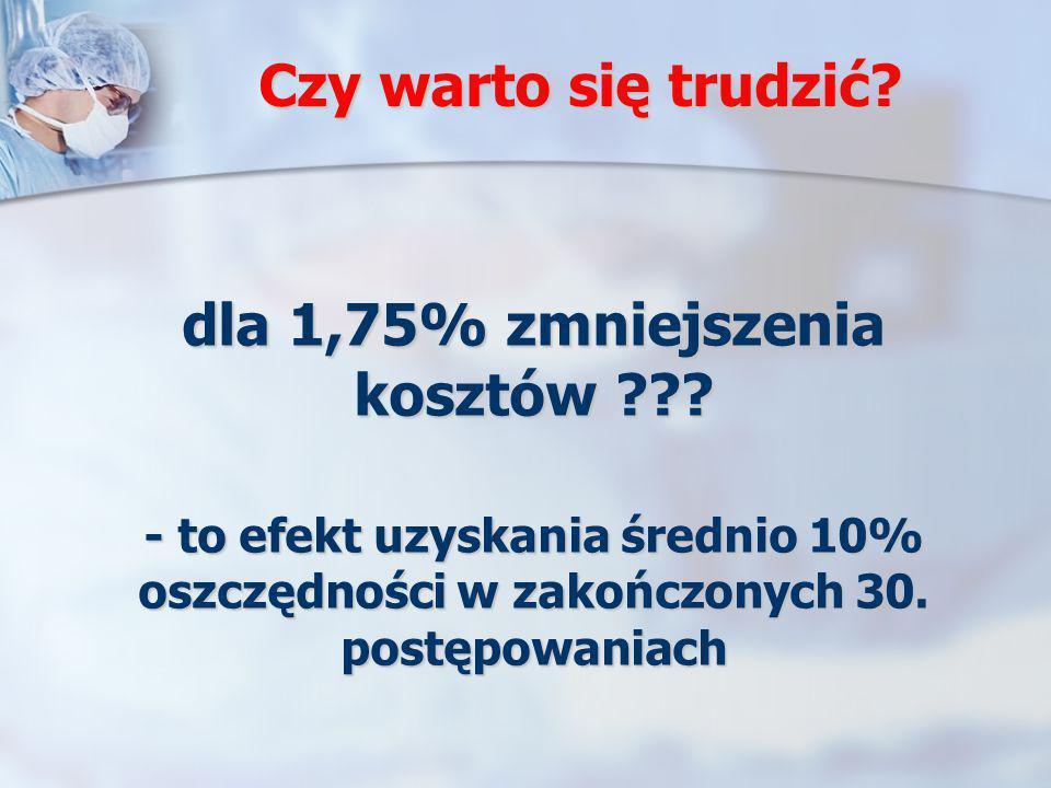 Czy warto się trudzić? dla 1,75% zmniejszenia kosztów ??? - to efekt uzyskania średnio 10% oszczędności w zakończonych 30. postępowaniach