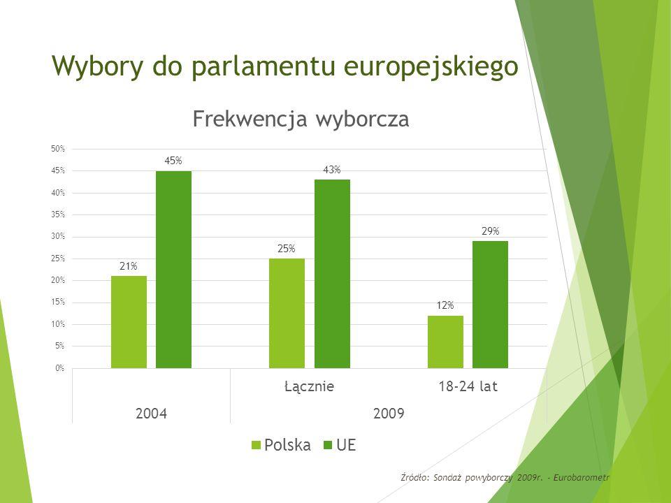 Wybory do parlamentu europejskiego Źródło: Sondaż powyborczy 2009r. - Eurobarometr