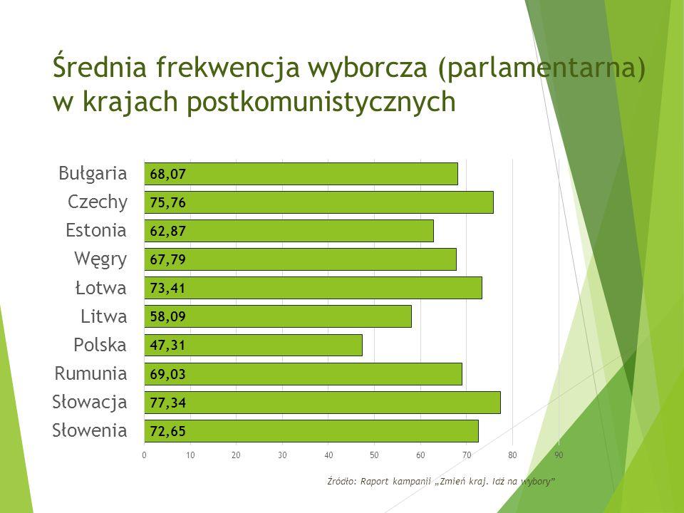 """Średnia frekwencja wyborcza (parlamentarna) w krajach postkomunistycznych Źródło: Raport kampanii """"Zmień kraj."""