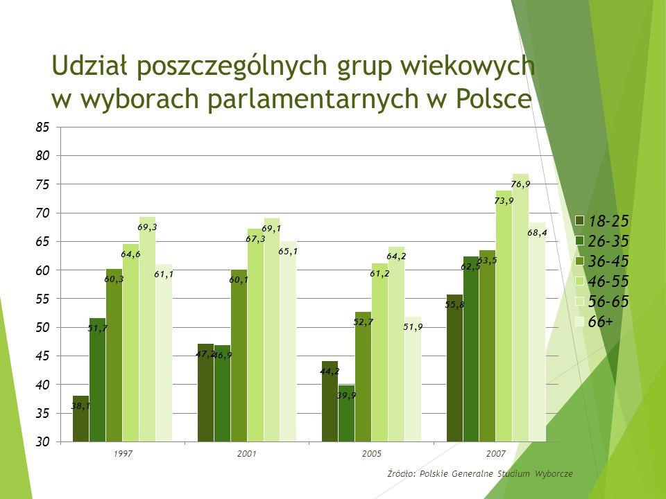 Udział poszczególnych grup wiekowych w wyborach parlamentarnych w Polsce Źródło: Polskie Generalne Studium Wyborcze