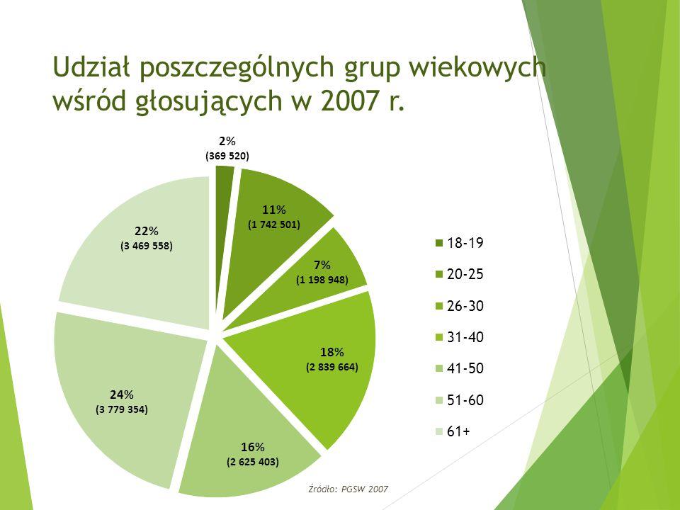 Udział poszczególnych grup wiekowych wśród głosujących w 2007 r. Źródło: PGSW 2007
