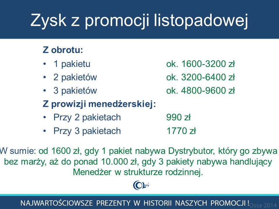 Zysk z promocji listopadowej Z obrotu: 1 pakietu 2 pakietów 3 pakietów Z prowizji menedżerskiej: Przy 2 pakietach Przy 3 pakietach ok.