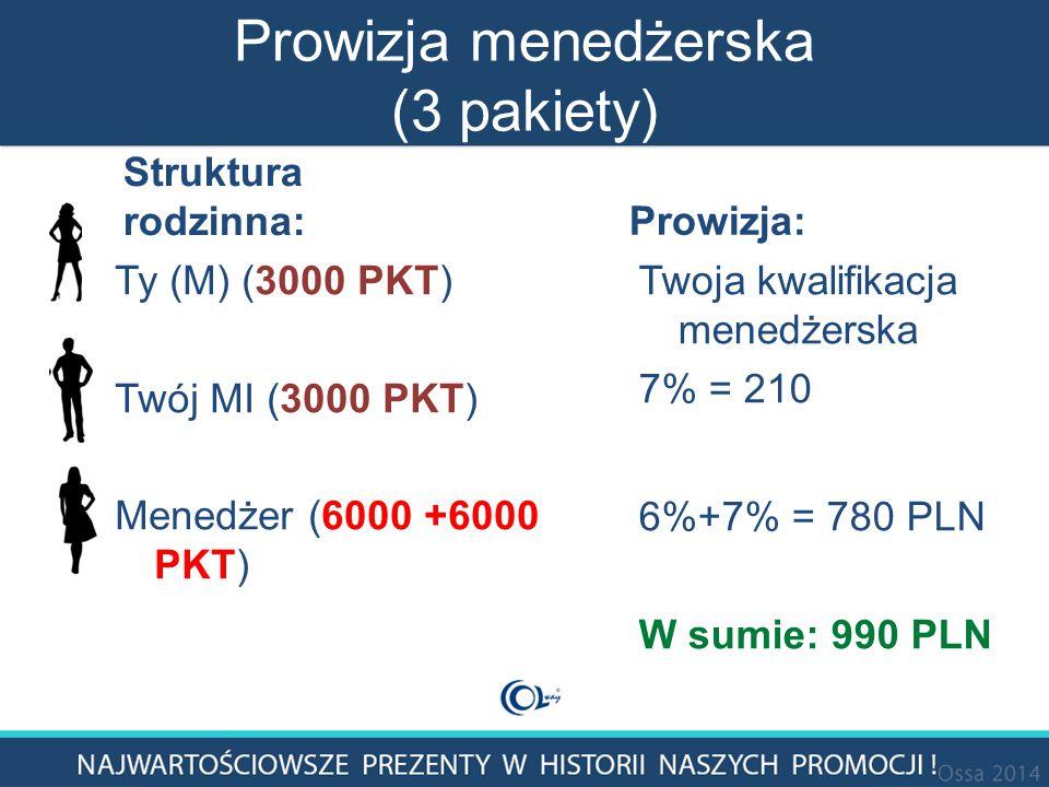 Prowizja menedżerska (3 pakiety) Struktura rodzinna: Ty (M) (3000 PKT) Twój MI (3000 PKT) Menedżer (6000 +6000 PKT) Prowizja: Twoja kwalifikacja menedżerska 7% = 210 6%+7% = 780 PLN W sumie: 990 PLN